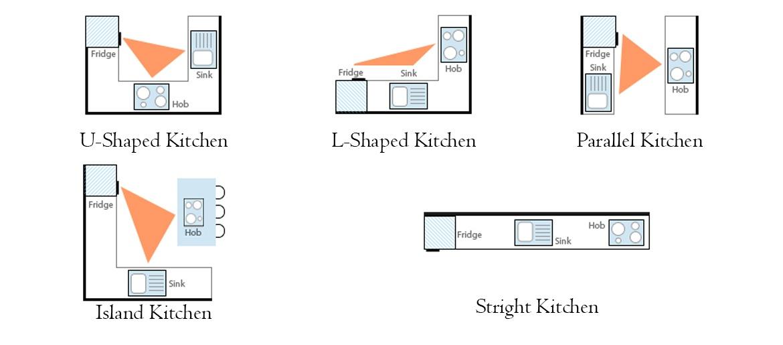 tam giác bếp