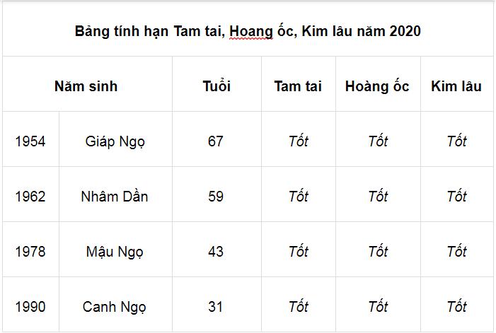 Bảng tham khảo mượn tuổi làm nhà năm 2020 cho gia chủ tuổi Bính Thìn