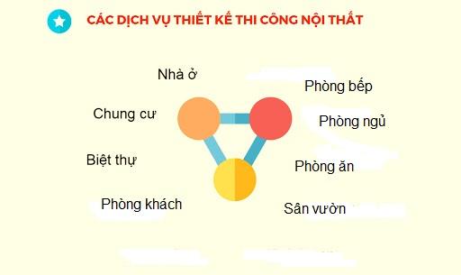 Dịch vụ thiết kế, thi công nội thất tại Hà Nội