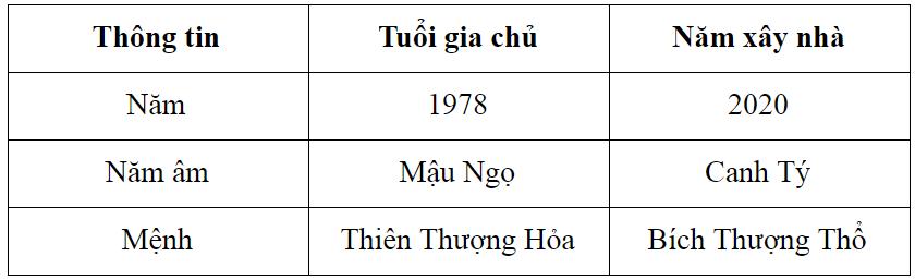 Tử vi tuổi Mậu Ngọ sinh năm 1978 trong năm 2020