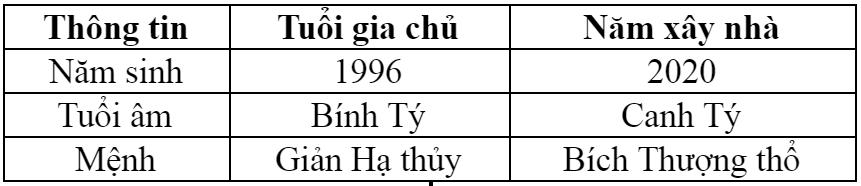 Thông tin chi tiết tuổi Bính Tý sinh năm 1996 năm 2020