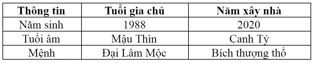 Phong thủy tuổi Mậu Thìn sinh năm 1988 năm 2020